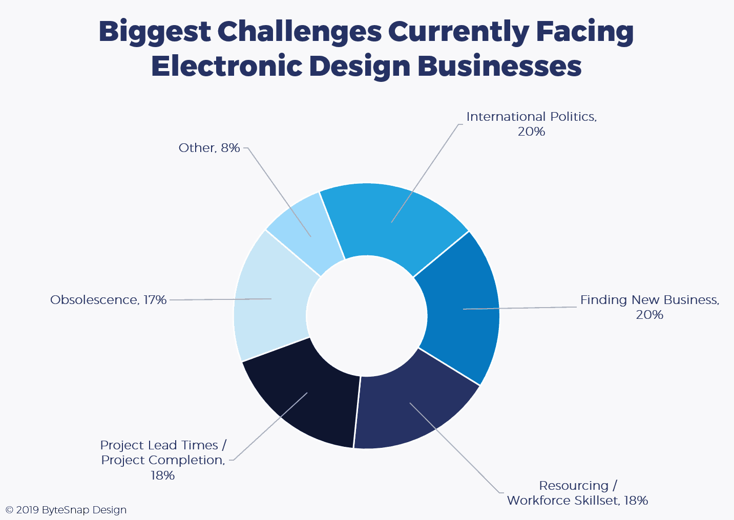 Survey: Biggest challenges faced by electronic design businesses into 2020