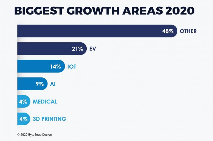 ByteSnap survey reveals the biggest growth areas in the UK electronics sector